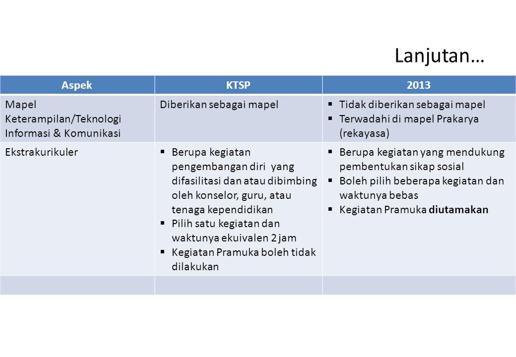 AspekKTSP2013 Mapel Keterampilan/Teknologi Informasi & Komunikasi Diberikan sebagai mapel  Tidak diberikan sebagai mapel  Terwadahi di mapel Prakary