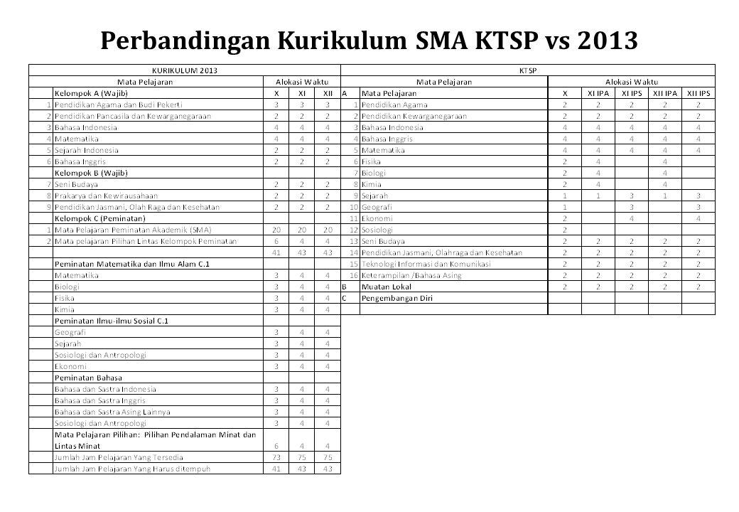 Perbandingan Kurikulum SMA KTSP vs 2013
