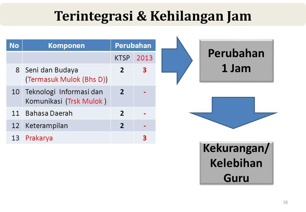 38 Terintegrasi & Kehilangan Jam NoKomponenPerubahan KTSP2013 8Seni dan Budaya (Termasuk Mulok (Bhs D)) 23 10Teknologi Informasi dan Komunikasi (Trsk