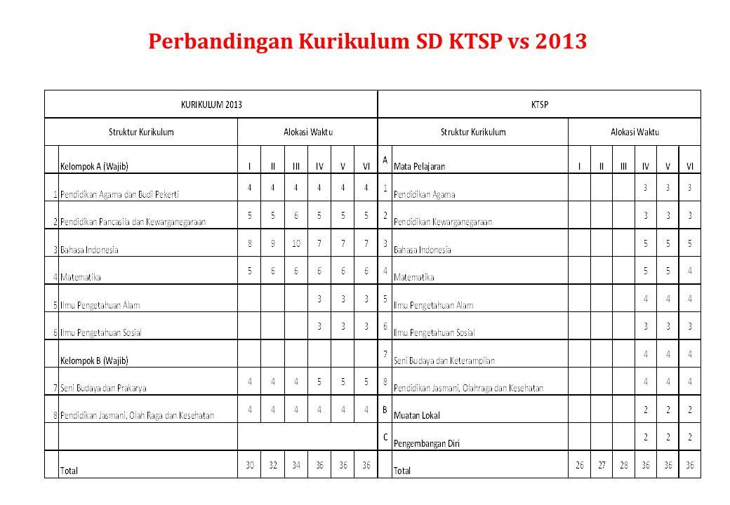 Perbandingan Kurikulum SD KTSP vs 2013