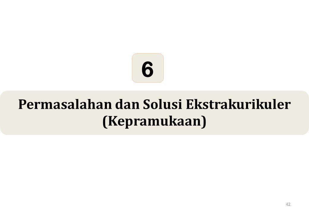 42 Permasalahan dan Solusi Ekstrakurikuler (Kepramukaan) 6
