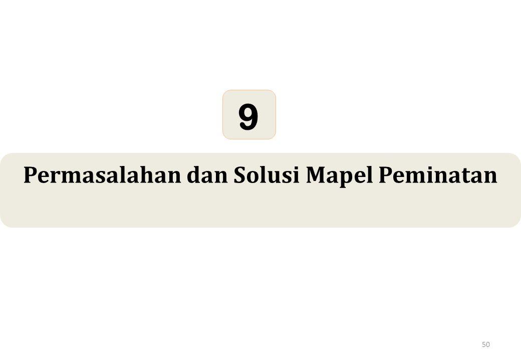 50 Permasalahan dan Solusi Mapel Peminatan 9