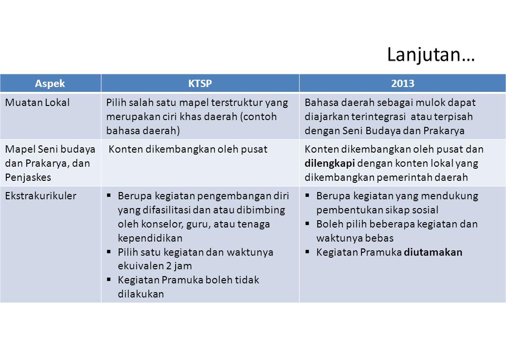 AspekKTSP2013 Muatan LokalPilih salah satu mapel terstruktur yang merupakan ciri khas daerah (contoh bahasa daerah) Bahasa daerah sebagai mulok dapat