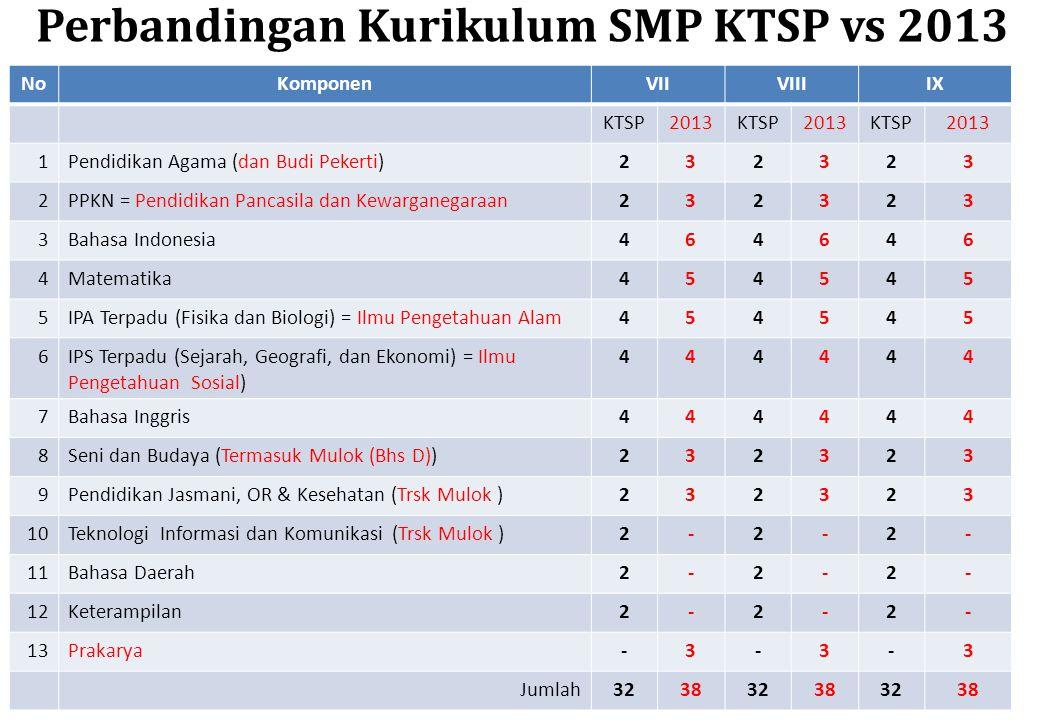 Prediksi Kebutuhan Guru Seni & Budaya SMPN Nasional 2013 - 2020