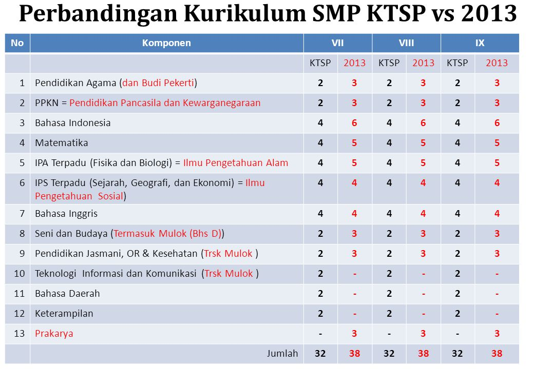 Perbandingan Kurikulum SMP KTSP vs 2013 NoKomponenVIIVIIIIX KTSP2013KTSP2013KTSP2013 1Pendidikan Agama (dan Budi Pekerti)232323 2PPKN = Pendidikan Pan
