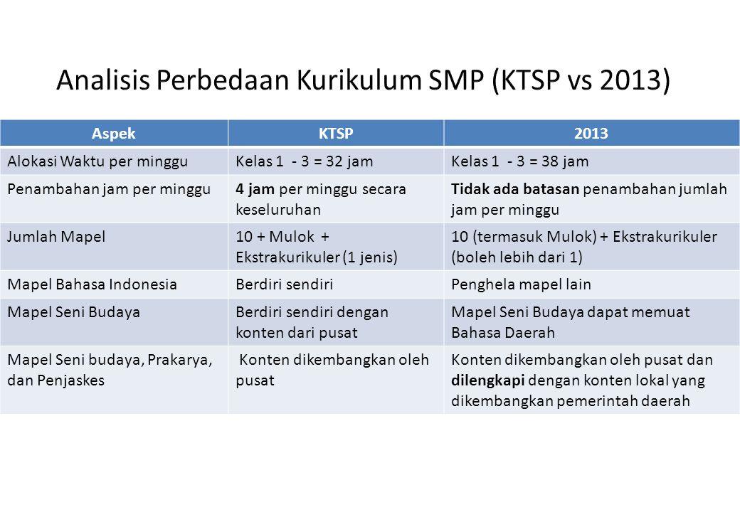 AspekKTSP2013 Alokasi Waktu per mingguKelas 1 - 3 = 32 jamKelas 1 - 3 = 38 jam Penambahan jam per minggu4 jam per minggu secara keseluruhan Tidak ada batasan penambahan jumlah jam per minggu Jumlah Mapel10 + Mulok + Ekstrakurikuler (1 jenis) 10 (termasuk Mulok) + Ekstrakurikuler (boleh lebih dari 1) Mapel Bahasa IndonesiaBerdiri sendiriPenghela mapel lain Mapel Seni BudayaBerdiri sendiri dengan konten dari pusat Mapel Seni Budaya dapat memuat Bahasa Daerah Mapel Seni budaya, Prakarya, dan Penjaskes Konten dikembangkan oleh pusat Konten dikembangkan oleh pusat dan dilengkapi dengan konten lokal yang dikembangkan pemerintah daerah