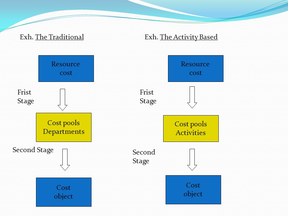 Resource cost Resource cost Cost pools Departments Cost pools Activities Cost object Cost object Frist Stage Second Stage Exh. The TraditionalExh. The