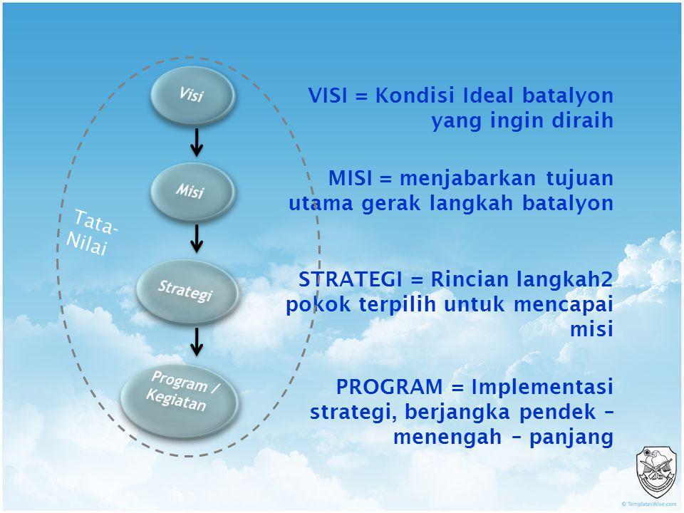 VISI = Kondisi Ideal batalyon yang ingin diraih MISI = menjabarkan tujuan utama gerak langkah batalyon STRATEGI = Rincian langkah2 pokok terpilih untuk mencapai misi PROGRAM = Implementasi strategi, berjangka pendek – menengah – panjang Tata- Nilai