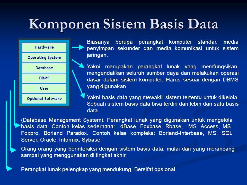 Komponen Sistem Basis Data Hardware Operating System Database DBMS User Optional Software Biasanya berupa perangkat komputer standar, media penyimpan