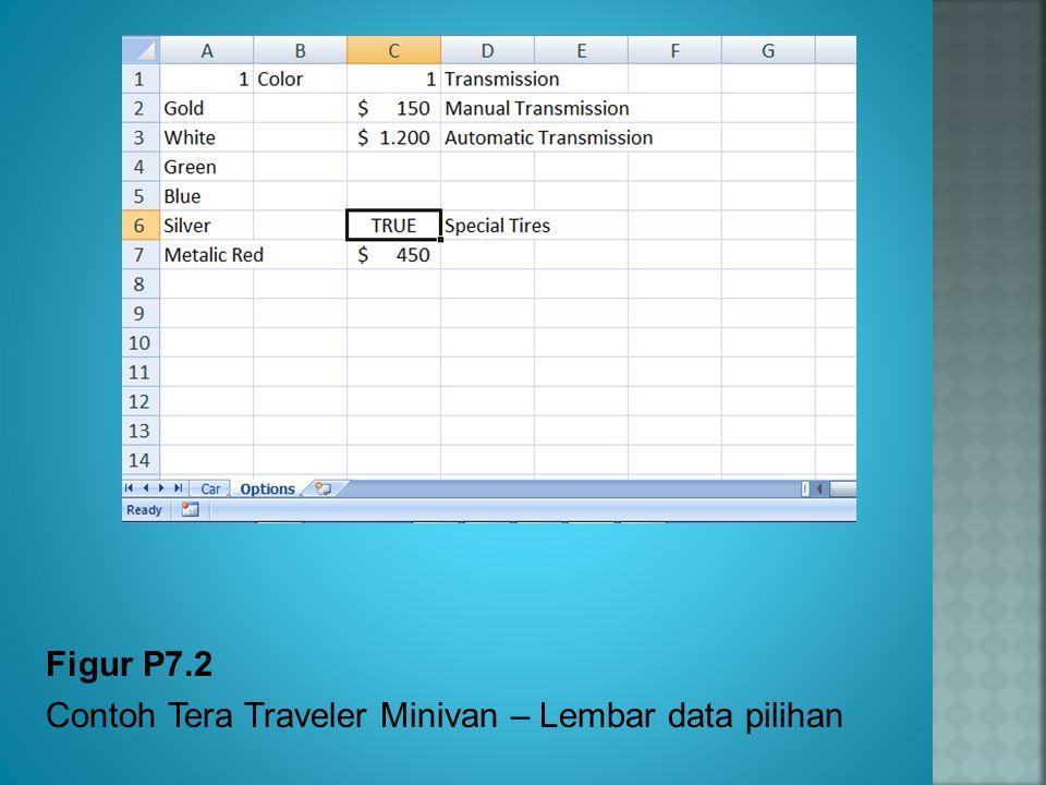 Figur P7.2 Contoh Tera Traveler Minivan – Lembar data pilihan