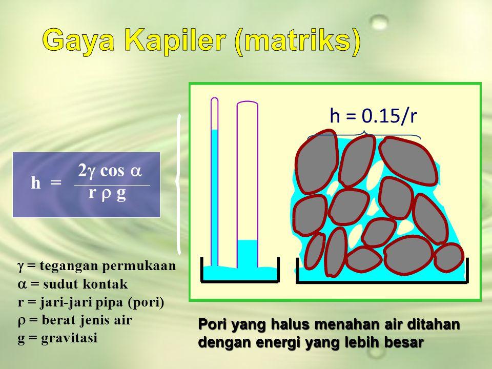 Pori yang halus menahan air ditahan dengan energi yang lebih besar h = 0.15/r  = tegangan permukaan  = sudut kontak r = jari-jari pipa (pori)  = be