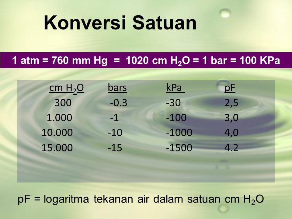 Konversi Satuan cm H 2 ObarskPa pF 300 -0.3-302,5 1.000 -1-1003,0 10.000-10-10004,0 15.000-15-15004.2 1 atm = 760 mm Hg = 1020 cm H 2 O = 1 bar = 100