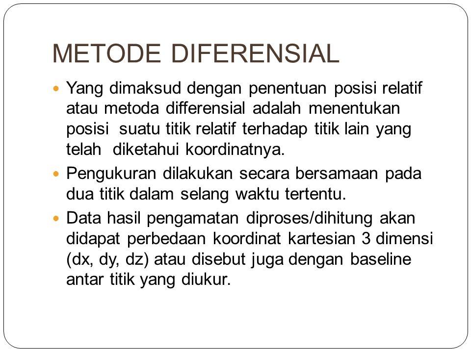 METODE DIFERENSIAL  Yang dimaksud dengan penentuan posisi relatif atau metoda differensial adalah menentukan posisi suatu titik relatif terhadap titi