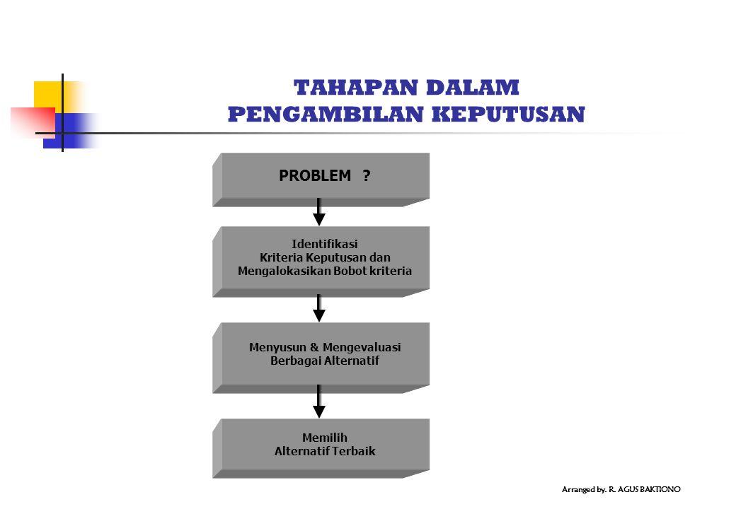 MODEL MODEL PENGAMBILAN KEPUTUSAN 1.