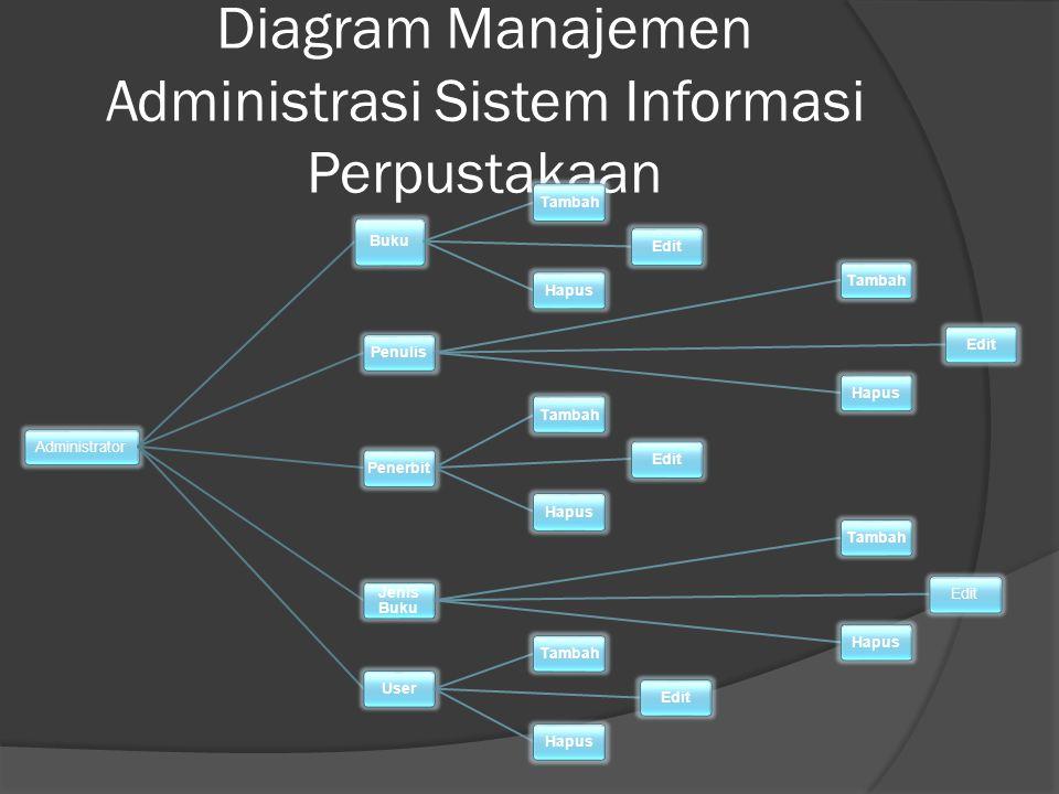 Diagram Manajemen Administrasi Sistem Informasi Perpustakaan Administrator Buku TambahEditHapusPenulisTambahEditHapusPenerbitTambahEditHapus Jenis Buk