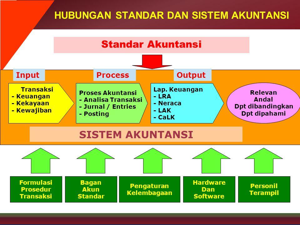 2 SISTEM AKUNTANSI Lap. Keuangan - LRA - Neraca - LAK - CaLK Proses Akuntansi - Analisa Transaksi - Jurnal / Entries - Posting Transaksi - Keuangan -