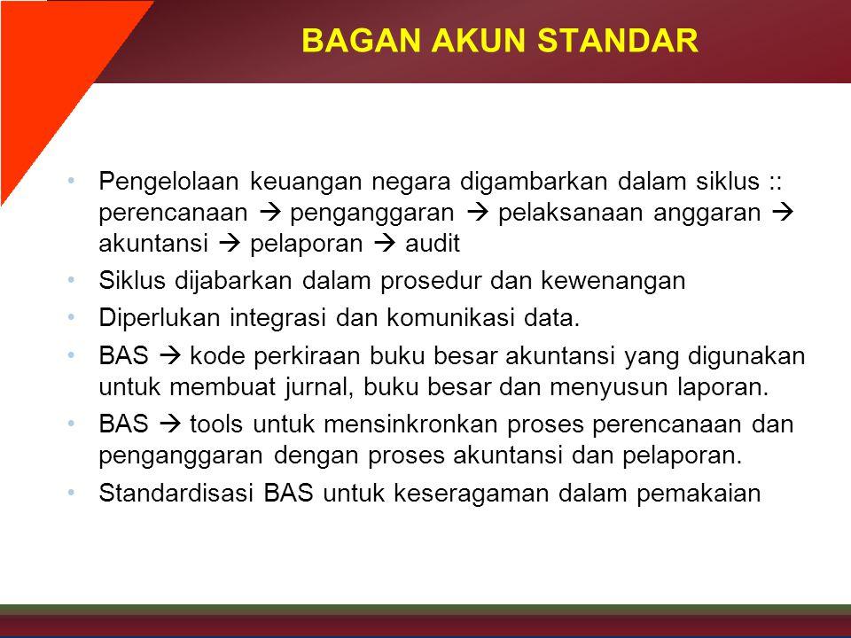 BAGAN AKUN STANDAR •Pengelolaan keuangan negara digambarkan dalam siklus :: perencanaan  penganggaran  pelaksanaan anggaran  akuntansi  pelaporan