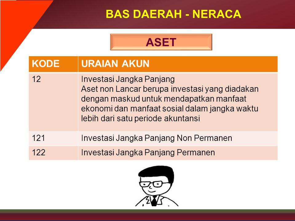 BAS DAERAH - NERACA KODEURAIAN AKUN 12Investasi Jangka Panjang Aset non Lancar berupa investasi yang diadakan dengan maskud untuk mendapatkan manfaat