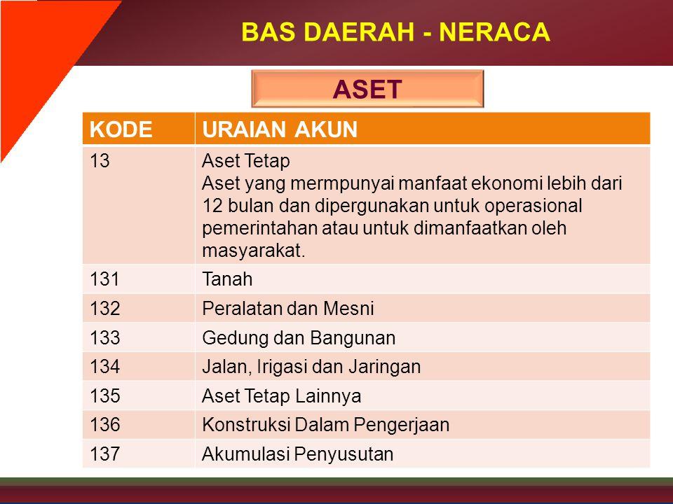 BAS DAERAH - NERACA KODEURAIAN AKUN 13Aset Tetap Aset yang mermpunyai manfaat ekonomi lebih dari 12 bulan dan dipergunakan untuk operasional pemerinta