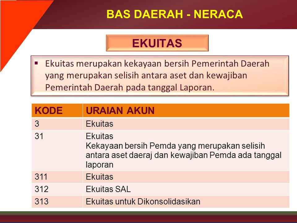 BAS DAERAH - NERACA KODEURAIAN AKUN 3Ekuitas 31Ekuitas Kekayaan bersih Pemda yang merupakan selisih antara aset daeraj dan kewajiban Pemda ada tanggal