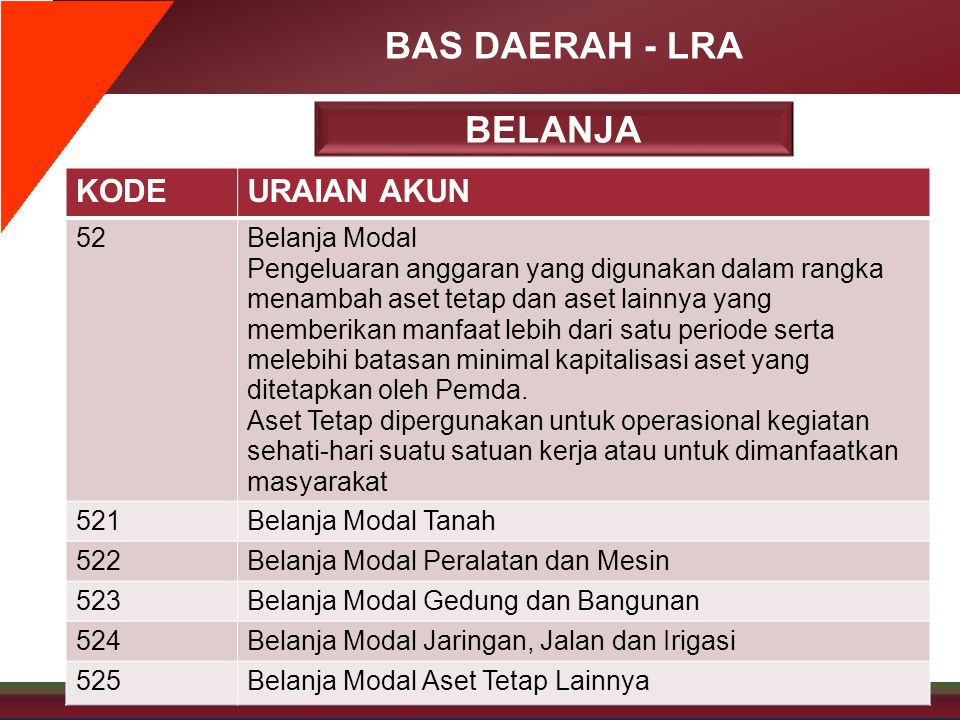 BAS DAERAH - LRA KODEURAIAN AKUN 52Belanja Modal Pengeluaran anggaran yang digunakan dalam rangka menambah aset tetap dan aset lainnya yang memberikan