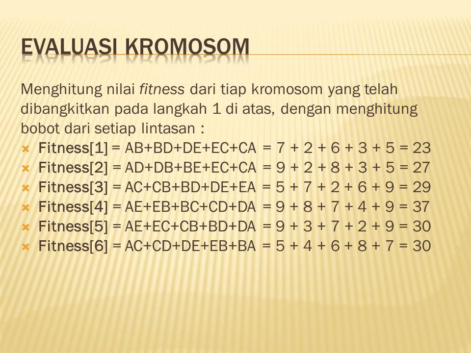 Menghitung nilai fitness dari tiap kromosom yang telah dibangkitkan pada langkah 1 di atas, dengan menghitung bobot dari setiap lintasan :  Fitness[1