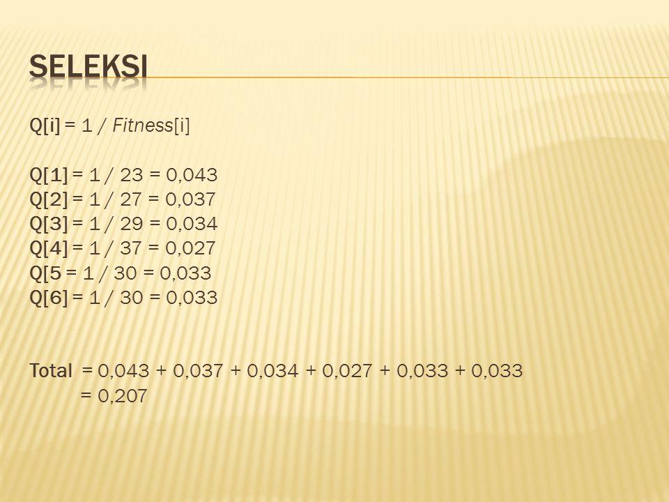 Q[i] = 1 / Fitness[i] Q[1] = 1 / 23 = 0,043 Q[2] = 1 / 27 = 0,037 Q[3] = 1 / 29 = 0,034 Q[4] = 1 / 37 = 0,027 Q[5 = 1 / 30 = 0,033 Q[6] = 1 / 30 = 0,0