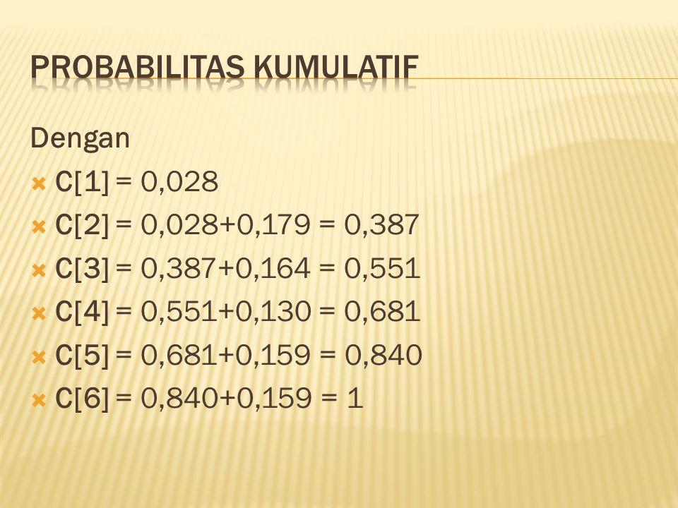 Dengan  C[1] = 0,028  C[2] = 0,028+0,179 = 0,387  C[3] = 0,387+0,164 = 0,551  C[4] = 0,551+0,130 = 0,681  C[5] = 0,681+0,159 = 0,840  C[6] = 0,8