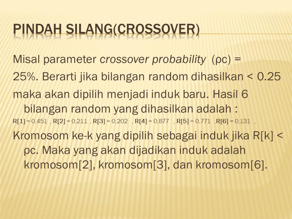 Misal parameter crossover probability (ρc) = 25%. Berarti jika bilangan random dihasilkan < 0.25 maka akan dipilih menjadi induk baru. Hasil 6 bilanga