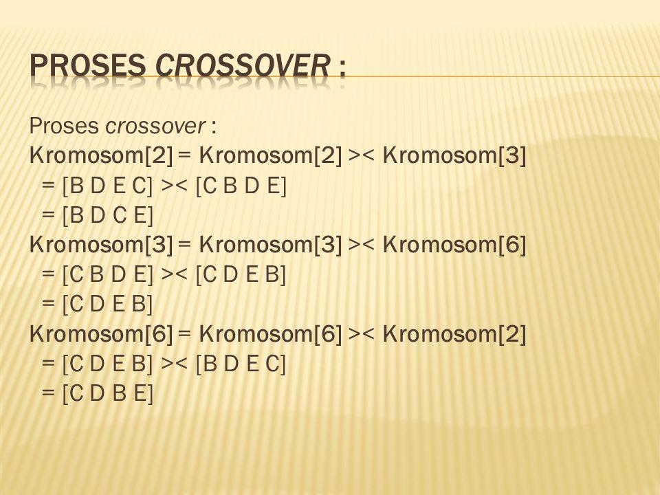 Proses crossover : Kromosom[2] = Kromosom[2] >< Kromosom[3] = [B D E C] >< [C B D E] = [B D C E] Kromosom[3] = Kromosom[3] >< Kromosom[6] = [C B D E]