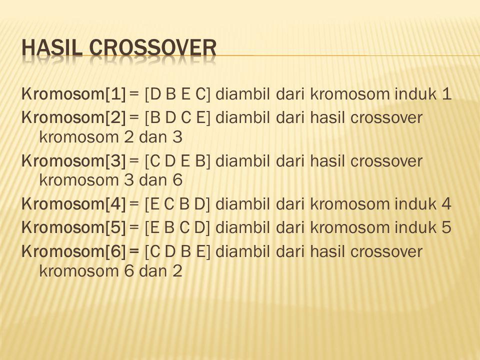 Kromosom[1] = [D B E C] diambil dari kromosom induk 1 Kromosom[2] = [B D C E] diambil dari hasil crossover kromosom 2 dan 3 Kromosom[3] = [C D E B] di