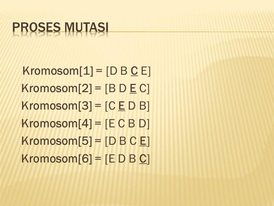 Kromosom[1] = [D B C E] Kromosom[2] = [B D E C] Kromosom[3] = [C E D B] Kromosom[4] = [E C B D] Kromosom[5] = [D B C E] Kromosom[6] = [E D B C]