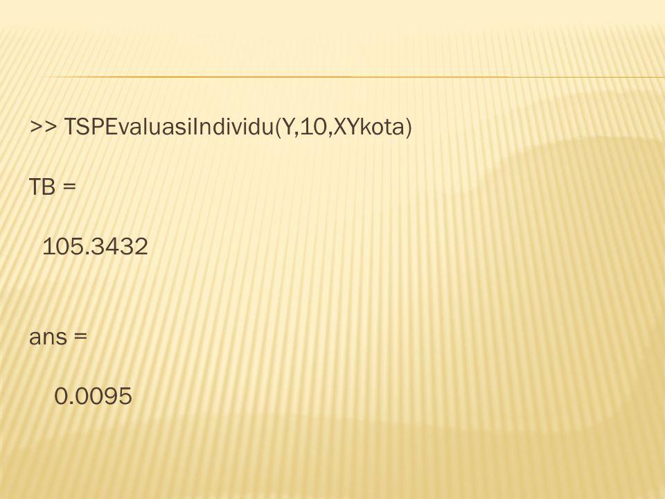 >> TSPEvaluasiIndividu(Y,10,XYkota) TB = 105.3432 ans = 0.0095