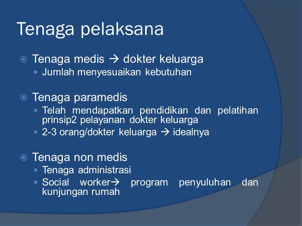 Tenaga pelaksana  Tenaga medis  dokter keluarga  Jumlah menyesuaikan kebutuhan  Tenaga paramedis  Telah mendapatkan pendidikan dan pelatihan prin
