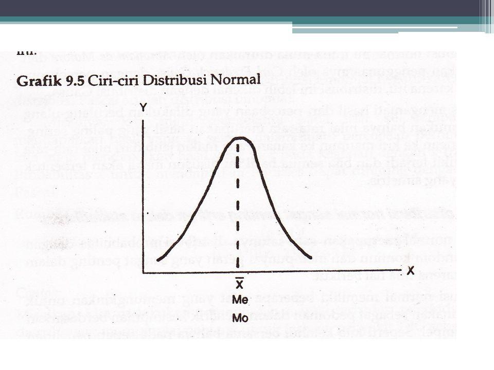 CIRI-CIRI DISTRIBUSI NORMAL •Peristiwa yang dimiliki tetap independen. •Ekor kurva mendekati absis pada penyimpangan 3 SD ke kanan dan ke kiri dari ra