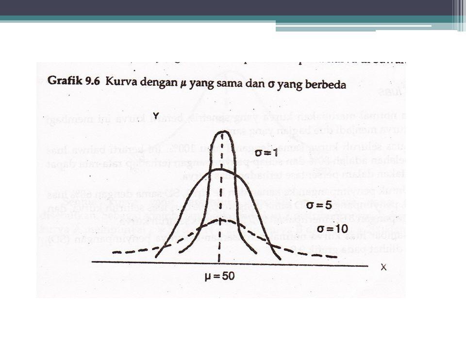 Dengan rumus diatas : •Setiap harga X akan memperoleh harga Y, bila nilai X dilakukan dalam jumlah yang tak terhingga akan menghasilkan bentuk kurva d