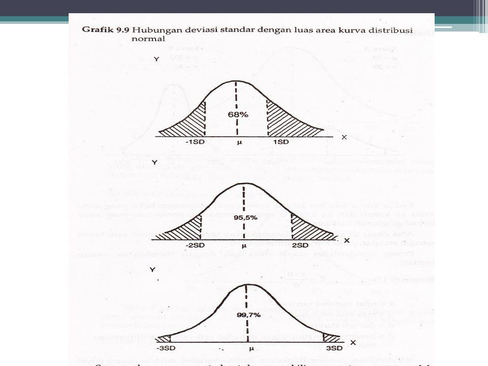 2. Cara luas •Seluruh luas kurva = 1 atau 100% dan rata-rata (µ) membagi luas kurva menjadi 2 bagian yang sama. •Berarti luas tiap belahan adalah 50%.