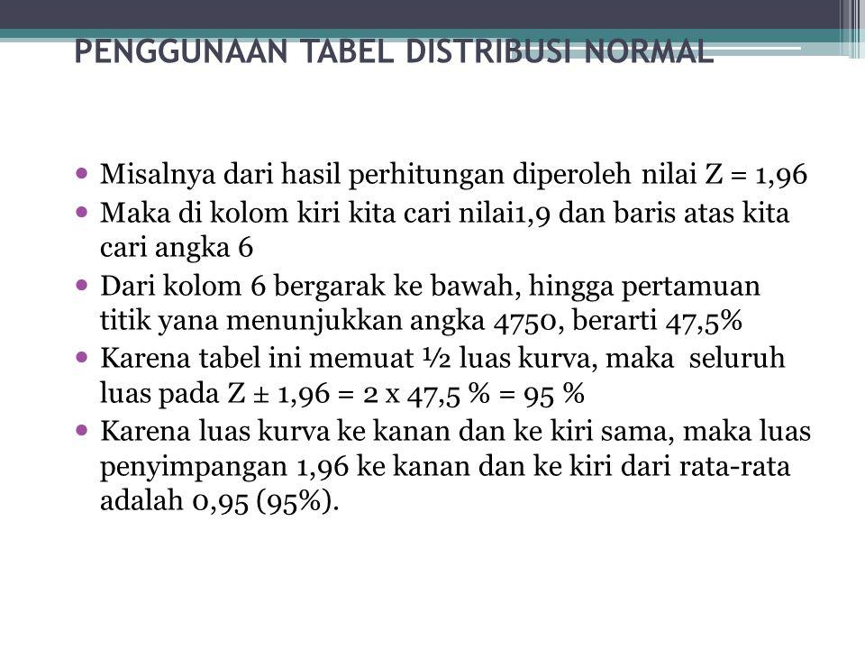 PENGGUNAAN TABEL DISTRIBUSI NORMAL  Tabel distribusi normal standar terdiri dari kolom dan baris.  Kolom paling kiri menunjukkan nilai Z, tertera an