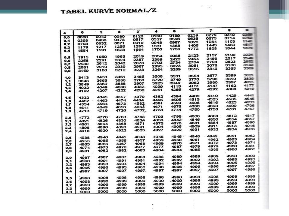 PENGGUNAAN TABEL DISTRIBUSI NORMAL  Misalnya dari hasil perhitungan diperoleh nilai Z = 1,96  Maka di kolom kiri kita cari nilai1,9 dan baris atas k