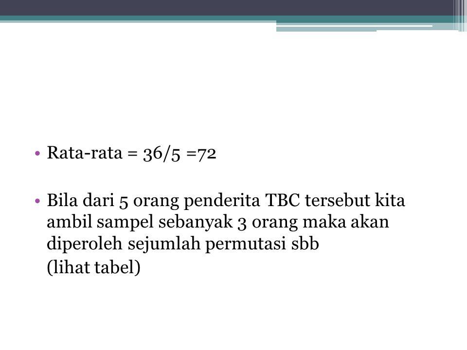 Contoh soal •5 orang penderita penyakit TBC,masa kesembuhan,sbb. No pasienMasa inkubasi (hari) A3 B3 C7 D9 E14