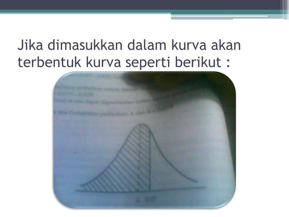 Penyelesaian : p ₁ = 0.05 p ₂ = 0.045 q ₁ = 0.950 q ₂ = 0.955 Dit probabilitas perbedaan A dan B paling banyak 0.7% µp ₁ -p ₂ = 0.05 – 0.045 = 0.005 σ