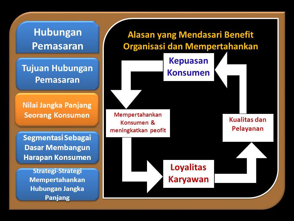 Alasan yang Mendasari Benefit Organisasi dan Mempertahankan Alasan yang Mendasari Benefit Organisasi dan Mempertahankan Hubungan Pemasaran Hubungan Pemasaran Nilai Jangka Panjang Seorang Konsumen Nilai Jangka Panjang Seorang Konsumen Segmentasi Sebagai Dasar Membangun Harapan Konsumen Segmentasi Sebagai Dasar Membangun Harapan Konsumen Strategi-Strategi Mempertahankan Hubungan Jangka Panjang Strategi-Strategi Mempertahankan Hubungan Jangka Panjang Tujuan Hubungan Pemasaran Tujuan Hubungan Pemasaran Kepuasan Konsumen Loyalitas Karyawan Kualitas dan Pelayanan Mempertahankan Konsumen & meningkatkan peofit Kepuasan Konsumen
