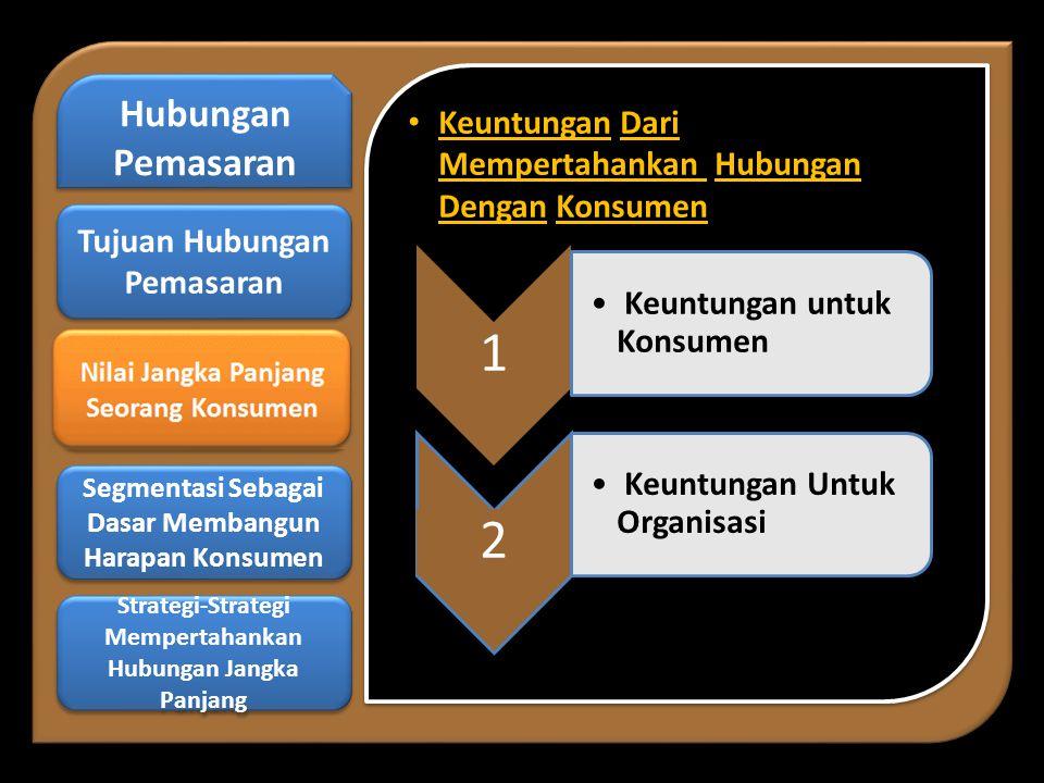 • Keuntungan Dari Mempertahankan Hubungan Dengan Konsumen 1 • Keuntungan untuk Konsumen 2 • Keuntungan Untuk Organisasi Hubungan Pemasaran Hubungan Pemasaran Nilai Jangka Panjang Seorang Konsumen Nilai Jangka Panjang Seorang Konsumen Segmentasi Sebagai Dasar Membangun Harapan Konsumen Segmentasi Sebagai Dasar Membangun Harapan Konsumen Strategi-Strategi Mempertahankan Hubungan Jangka Panjang Strategi-Strategi Mempertahankan Hubungan Jangka Panjang Tujuan Hubungan Pemasaran Tujuan Hubungan Pemasaran