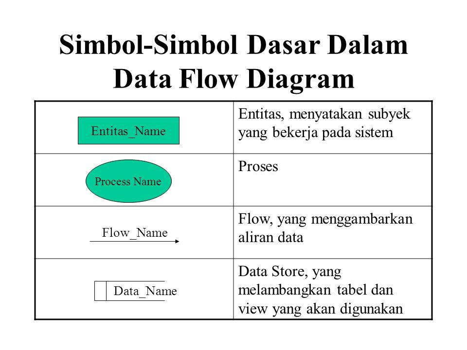Simbol-Simbol Dasar Dalam Data Flow Diagram Entitas, menyatakan subyek yang bekerja pada sistem Proses Flow, yang menggambarkan aliran data Data Store, yang melambangkan tabel dan view yang akan digunakan Entitas_Name Process Name Flow_Name Data_Name