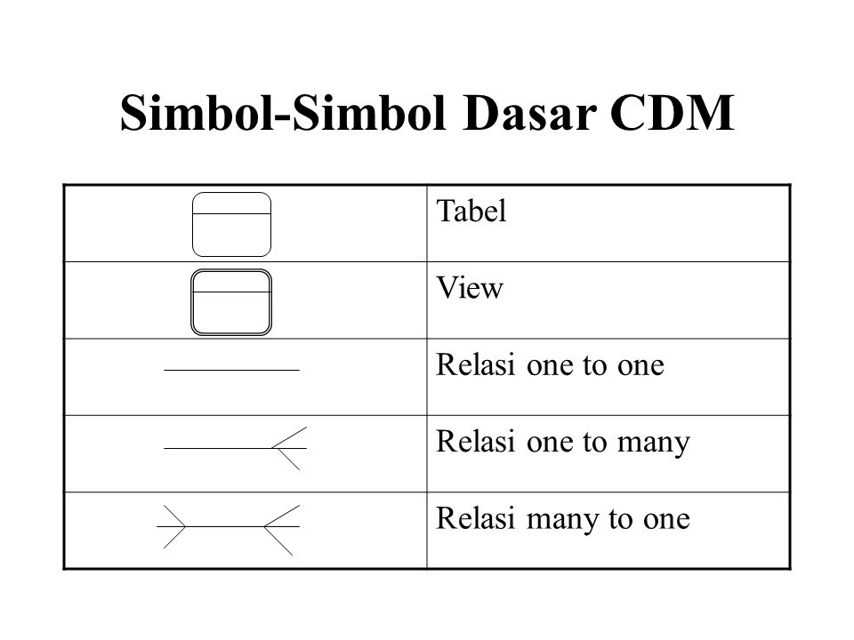 Simbol-Simbol Dasar CDM Tabel View Relasi one to one Relasi one to many Relasi many to one