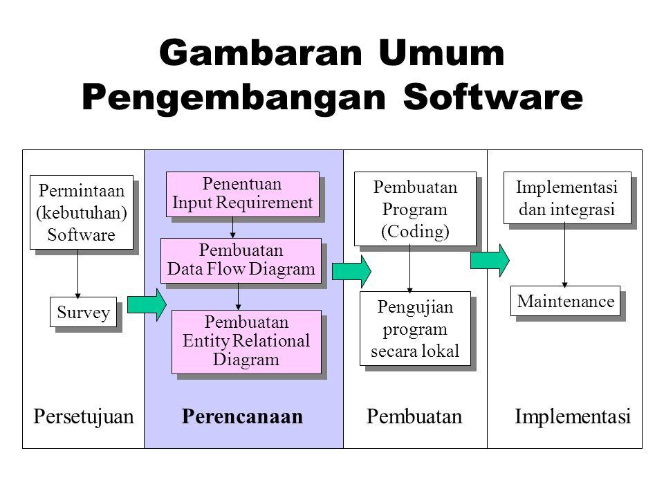 Gambaran Umum Pengembangan Software Permintaan (kebutuhan) Software Permintaan (kebutuhan) Software Survey Penentuan Input Requirement Penentuan Input