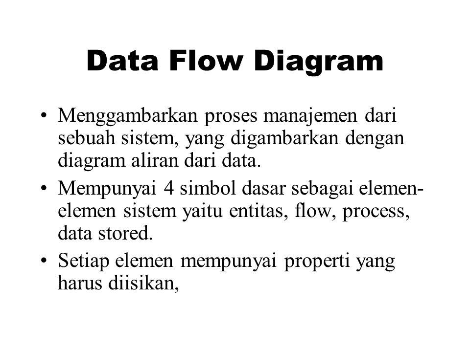 Data Flow Diagram •Menggambarkan proses manajemen dari sebuah sistem, yang digambarkan dengan diagram aliran dari data. •Mempunyai 4 simbol dasar seba
