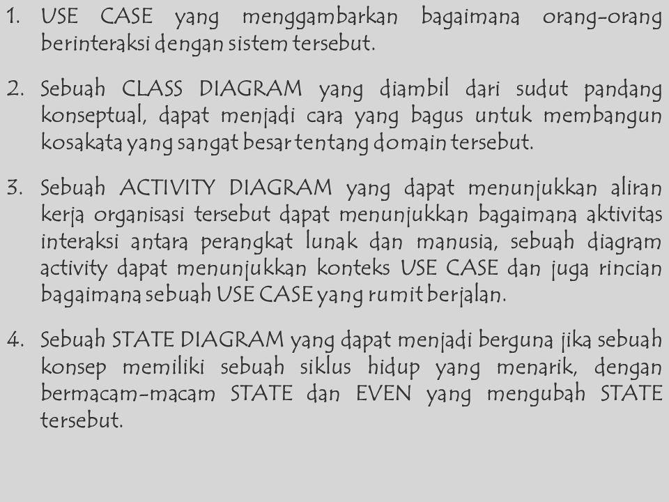 1.USE CASE yang menggambarkan bagaimana orang-orang berinteraksi dengan sistem tersebut.