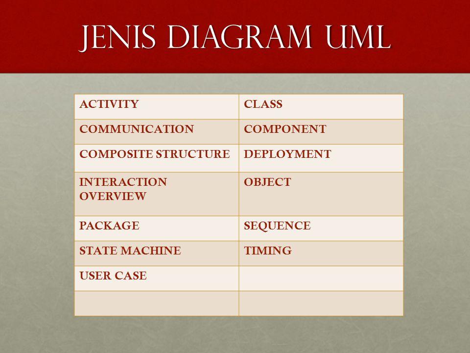 USE CASE DIAGRAM Dalam konteks UML tahap KONSEPTUALISASI dilakukan dengan pembuatan USE CASE DIAGRAM yang sesungguhnya merupakan deskripsi peringkat tinggi bagaimana perangkat lunak or aplikasi akan digunakan oleh penggunanya, selanjutnya use case diagram tidak hanya sangat penting pada tahap ANALISIS, tetapi juga sangat penting untuk PERANCANGAN (DESIGN), untuk mencari kelas kelas yang terlibat dalam aplikasi dan untuk melakukan PENGUJIAN (TESTING)