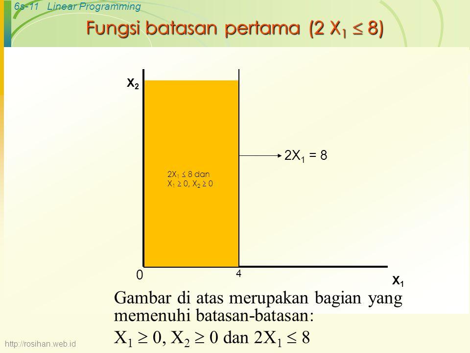 6s-11Linear Programming Fungsi batasan pertama (2 X 1  8) X2X2 X1X1 2X 1 = 8 0 4 Gambar di atas merupakan bagian yang memenuhi batasan-batasan: X 1 